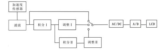 这三种信号经测量选择开关选择出一种信号,进行交直流转换和a/d转换